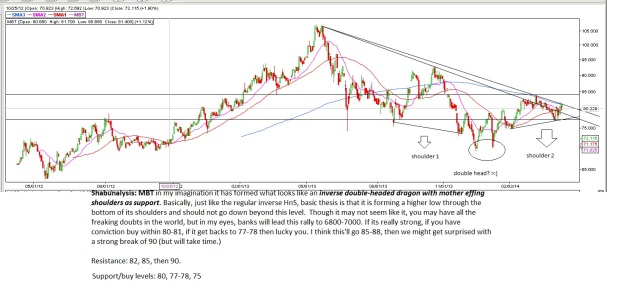 MBT chart1