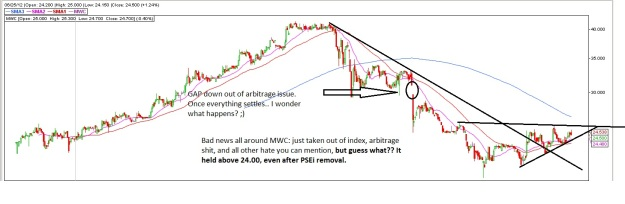 MWC chart