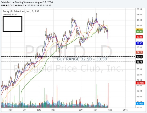 PGOLD buy range