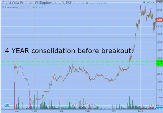 Do you seriously think that after consolidating for 4-years, a stock will just go for a mere 20% move?