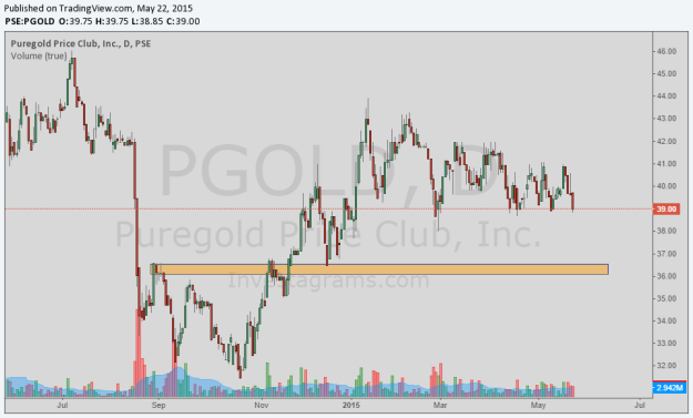 pgold dead